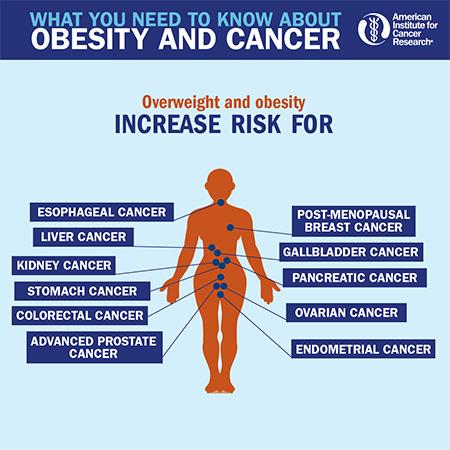 Cancer Risk Factors United Cancer Support Foundation