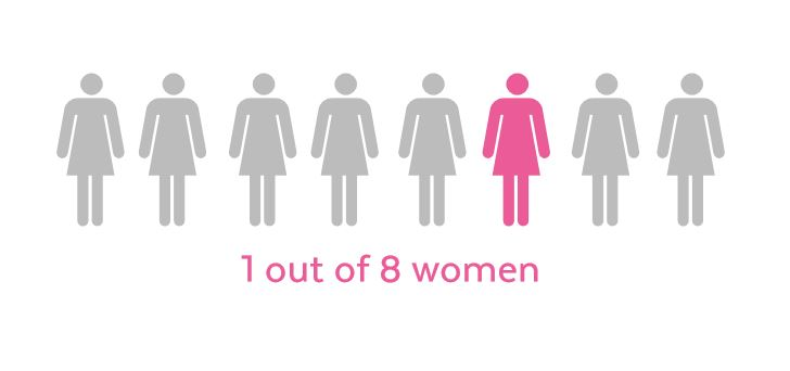 1-out-of-8-women